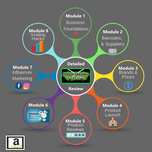 Amazon FBA Ninja Content