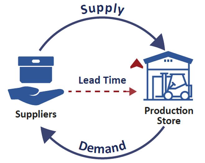 Amazon lead time