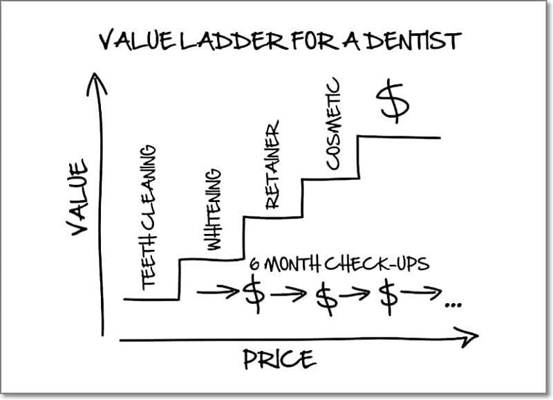 Russell Brunsons Value Ladder